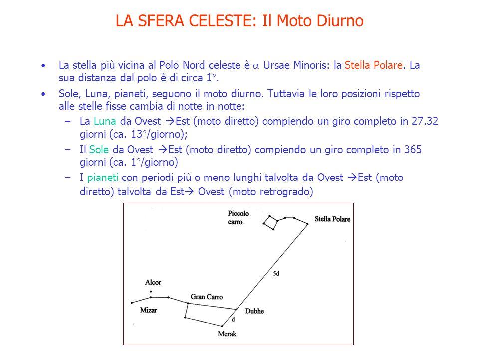 LA SFERA CELESTE: Il Moto Diurno