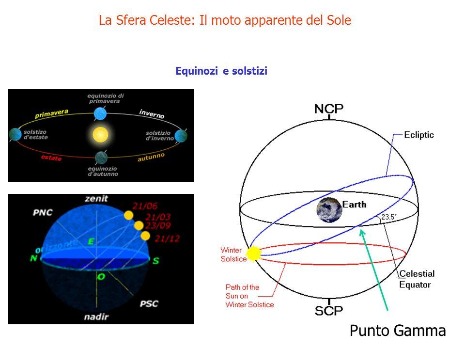 La Sfera Celeste: Il moto apparente del Sole