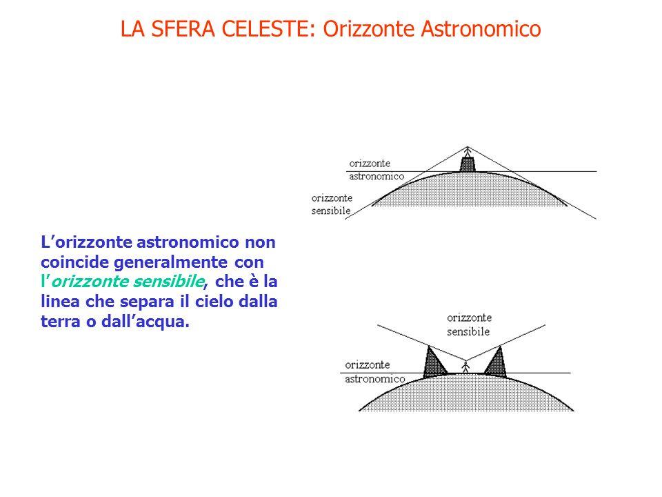 LA SFERA CELESTE: Orizzonte Astronomico