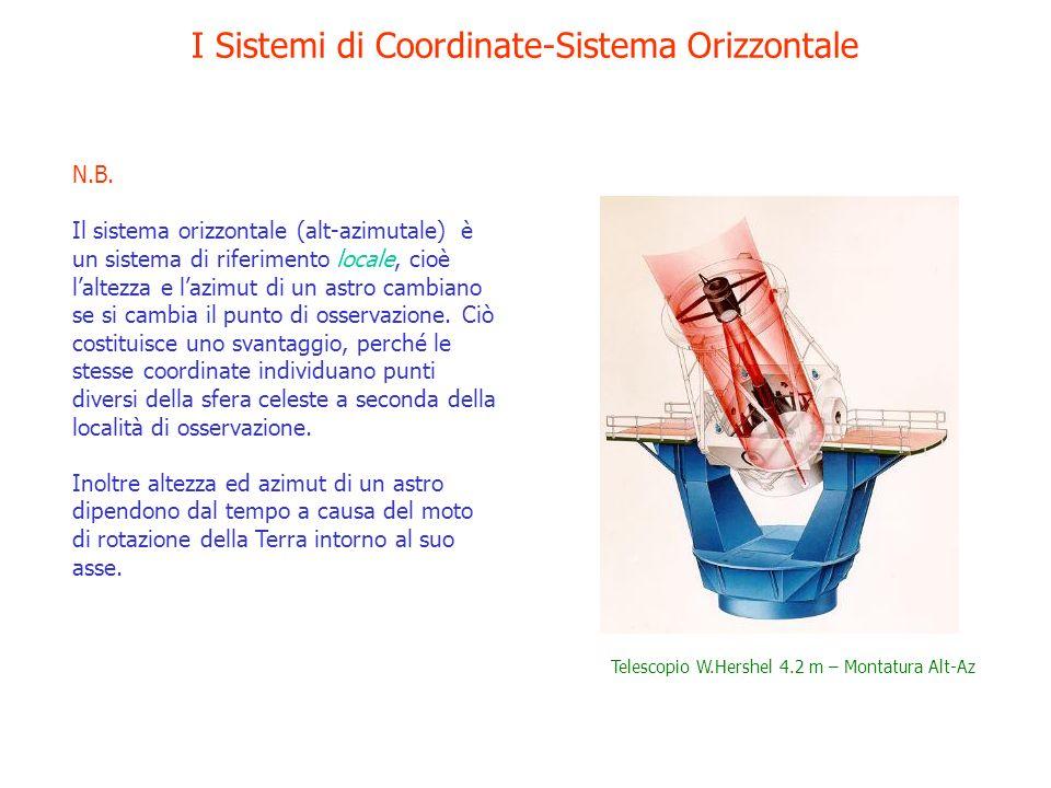 I Sistemi di Coordinate-Sistema Orizzontale