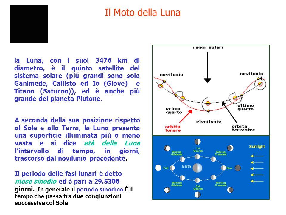 Il Moto della Luna