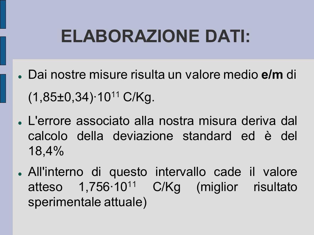 ELABORAZIONE DATI: Dai nostre misure risulta un valore medio e/m di (1,85±0,34)·1011 C/Kg.