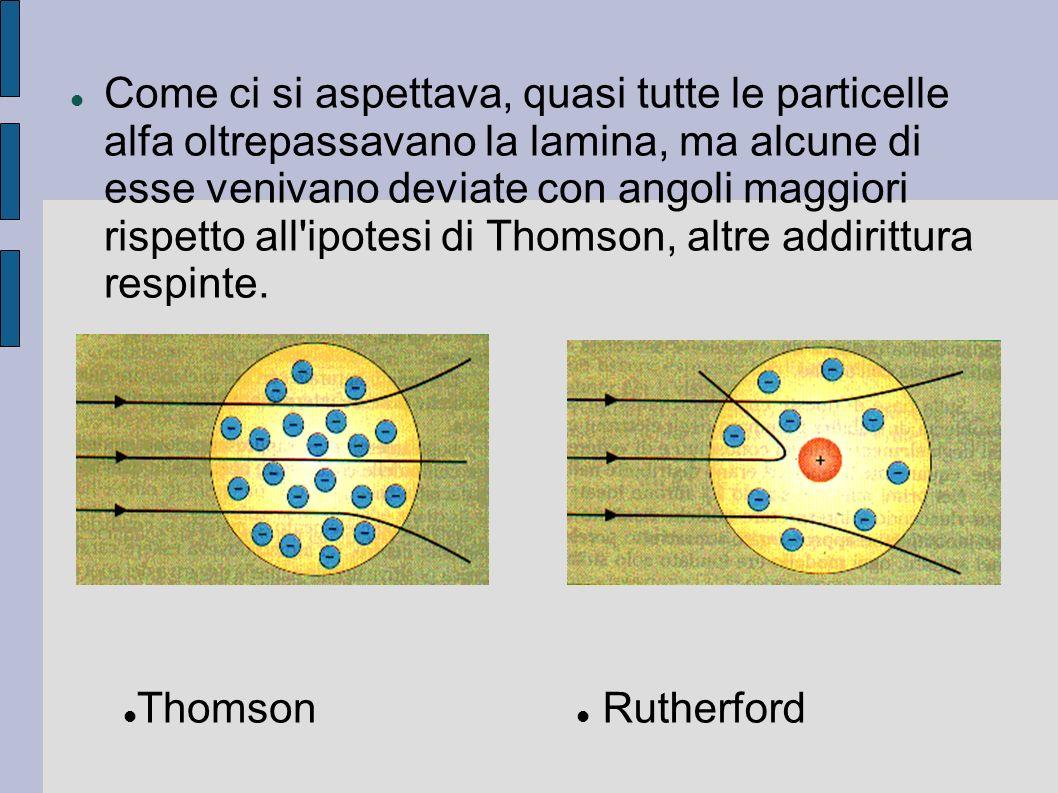 Come ci si aspettava, quasi tutte le particelle alfa oltrepassavano la lamina, ma alcune di esse venivano deviate con angoli maggiori rispetto all ipotesi di Thomson, altre addirittura respinte.