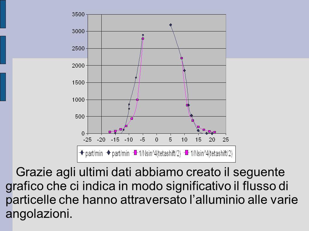 Grazie agli ultimi dati abbiamo creato il seguente grafico che ci indica in modo significativo il flusso di particelle che hanno attraversato l'alluminio alle varie angolazioni.