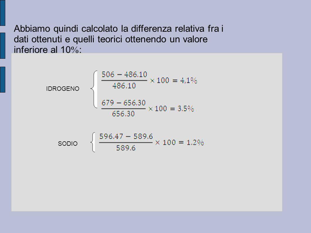 Abbiamo quindi calcolato la differenza relativa fra i dati ottenuti e quelli teorici ottenendo un valore inferiore al 10: