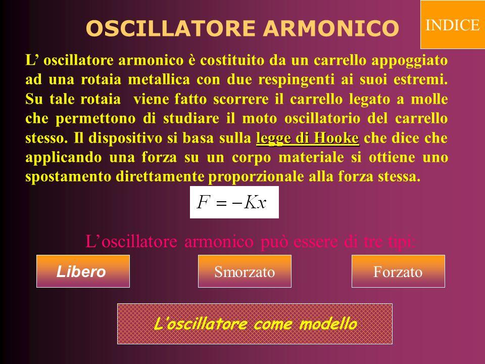 L'oscillatore come modello