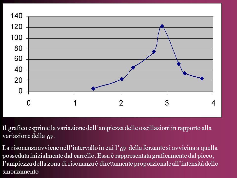 Il grafico esprime la variazione dell'ampiezza delle oscillazioni in rapporto alla variazione della .
