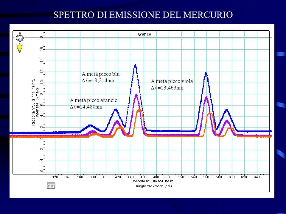 SPETTRO DI EMISSIONE DEL MERCURIO