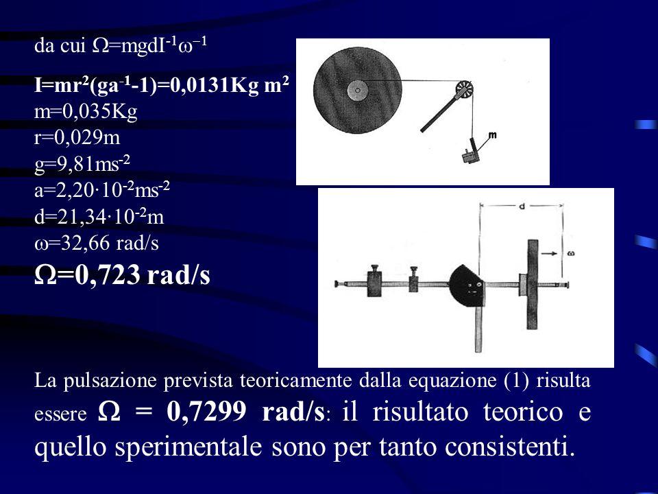 da cui W=mgdI-1w-1 I=mr2(ga-1-1)=0,0131Kg m2 m=0,035Kg r=0,029m g=9,81ms-2 a=2,20·10-2ms-2 d=21,34·10-2m w=32,66 rad/s.
