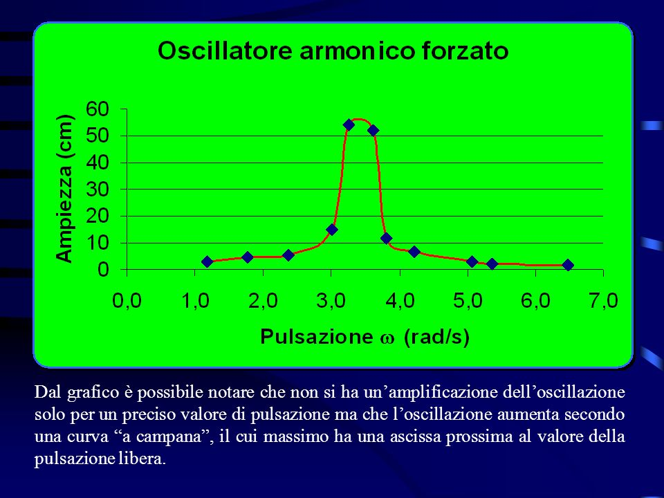 Dal grafico è possibile notare che non si ha un'amplificazione dell'oscillazione solo per un preciso valore di pulsazione ma che l'oscillazione aumenta secondo una curva a campana , il cui massimo ha una ascissa prossima al valore della pulsazione libera.