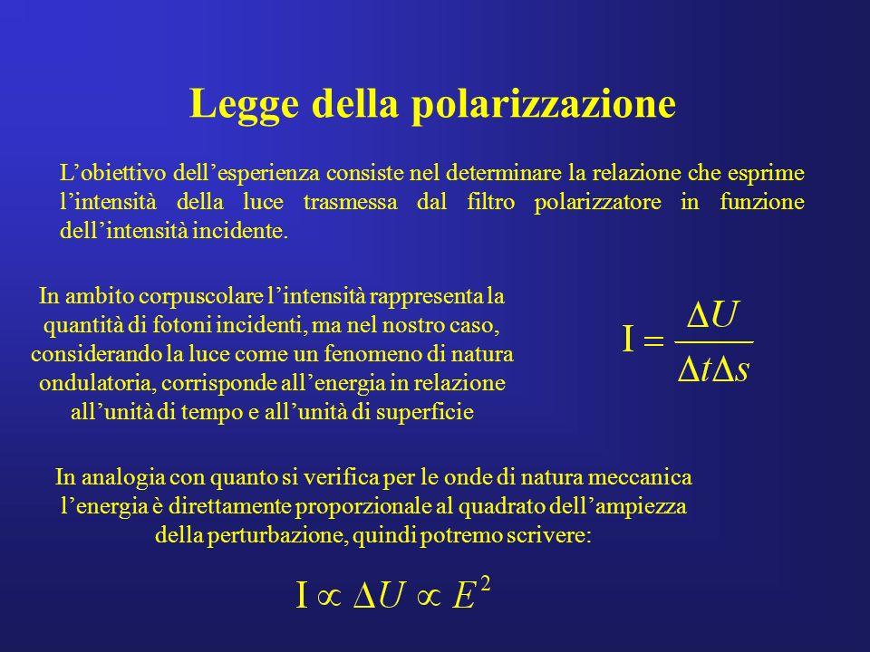 Legge della polarizzazione