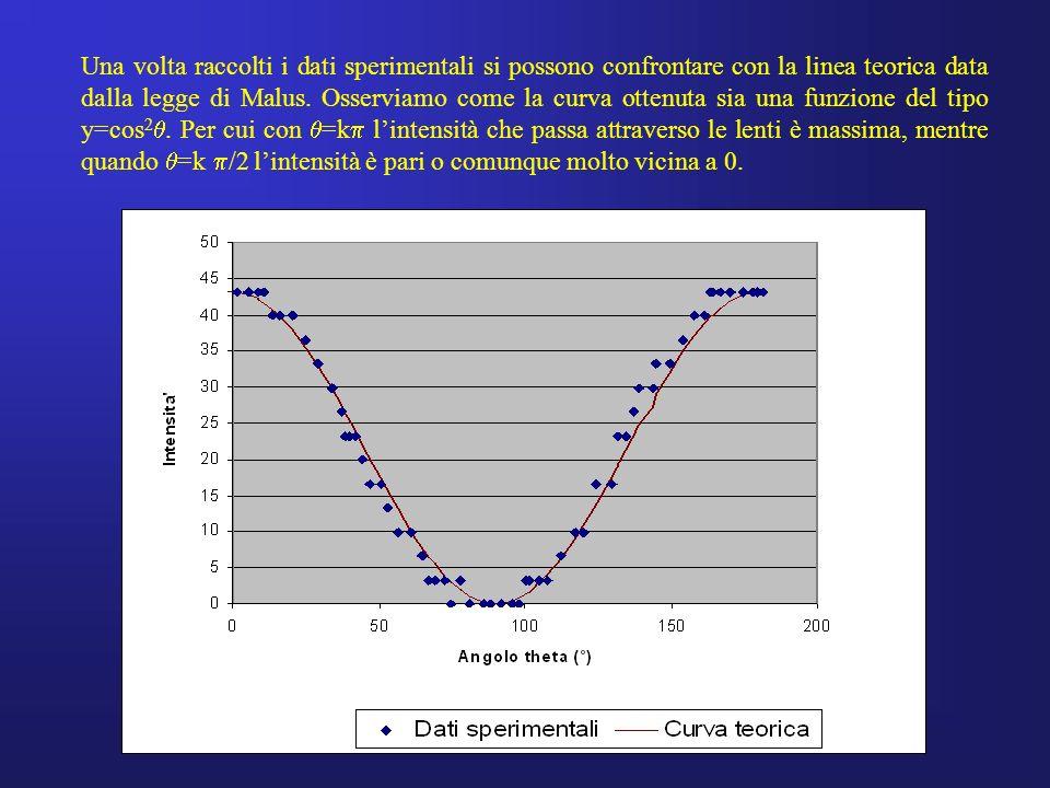 Una volta raccolti i dati sperimentali si possono confrontare con la linea teorica data dalla legge di Malus.