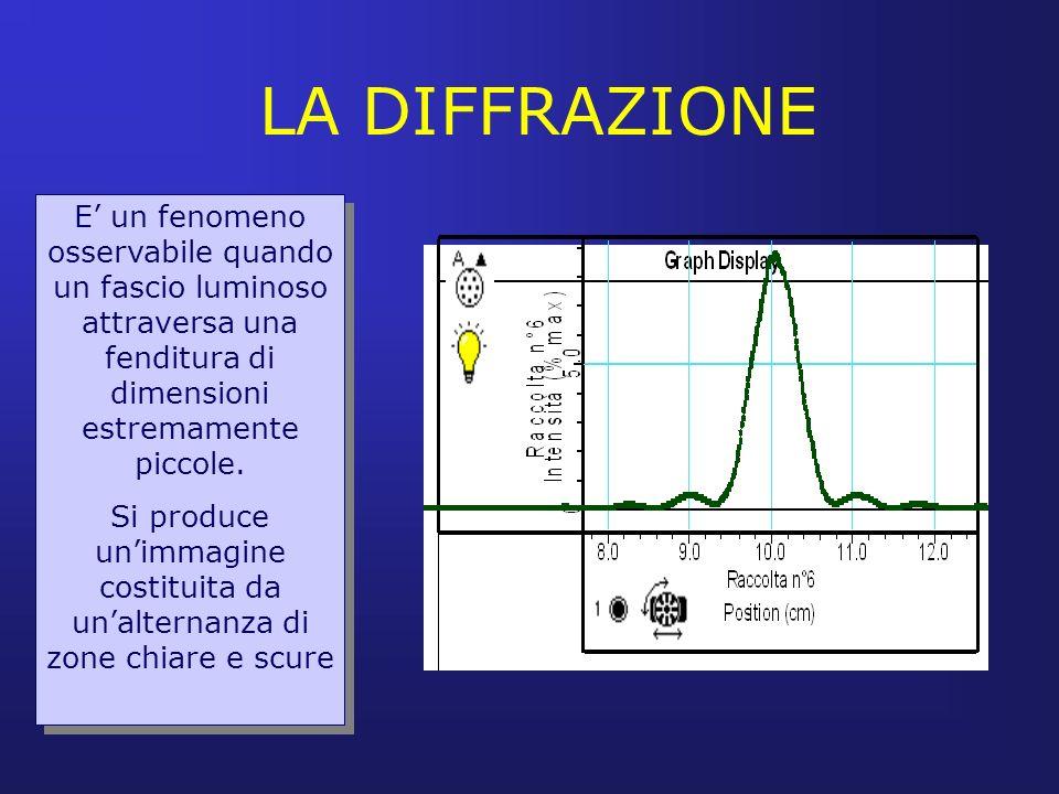 LA DIFFRAZIONE E' un fenomeno osservabile quando un fascio luminoso attraversa una fenditura di dimensioni estremamente piccole.