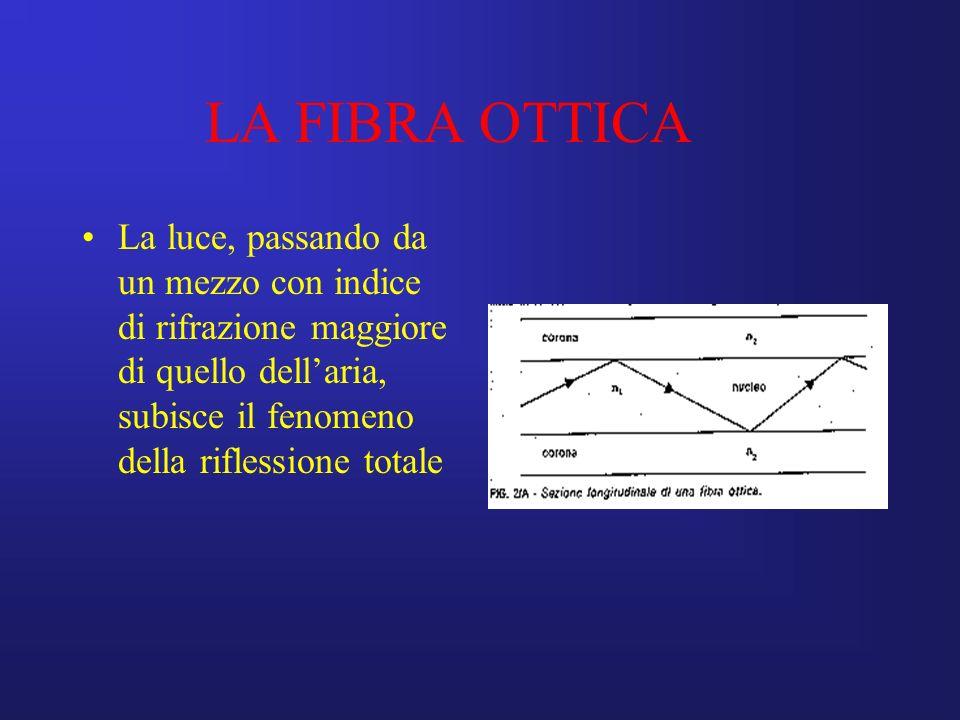 LA FIBRA OTTICA La luce, passando da un mezzo con indice di rifrazione maggiore di quello dell'aria, subisce il fenomeno della riflessione totale.