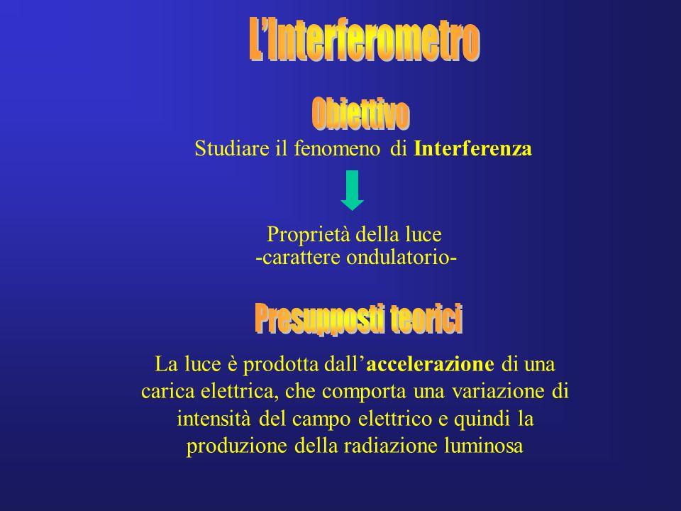 L'Interferometro Obiettivo Presupposti teorici