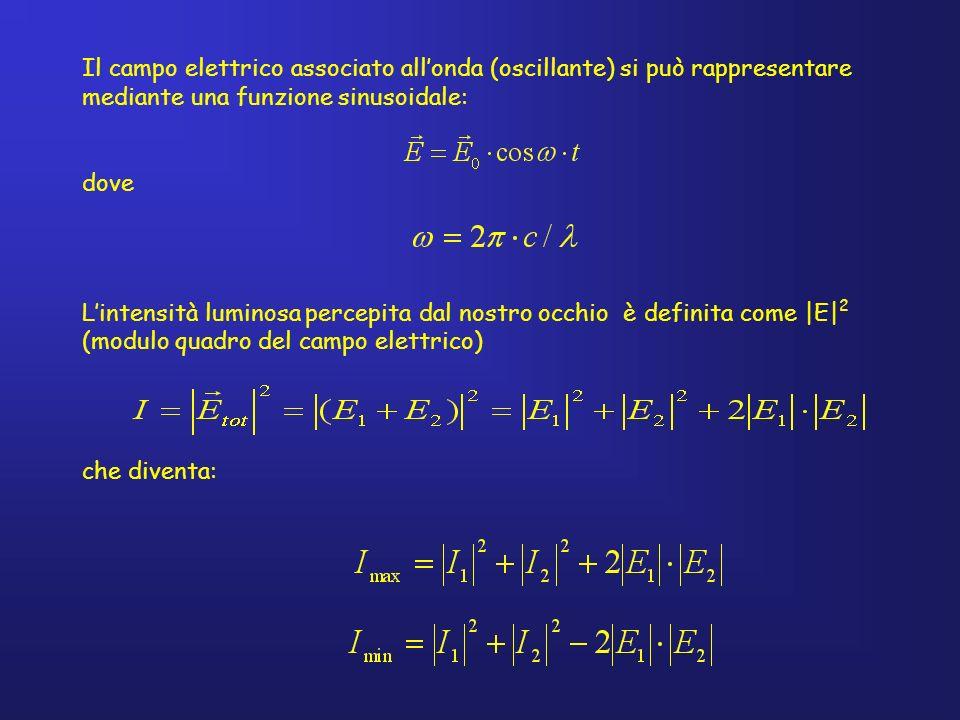 Il campo elettrico associato all'onda (oscillante) si può rappresentare mediante una funzione sinusoidale: