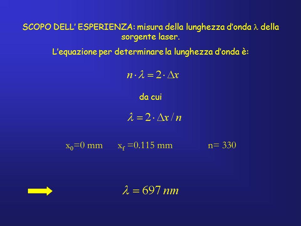 L'equazione per determinare la lunghezza d'onda è: