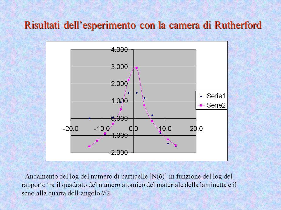 Risultati dell'esperimento con la camera di Rutherford