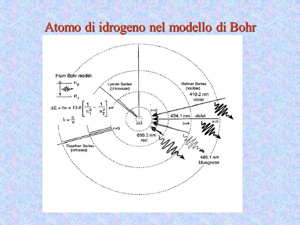 Atomo di idrogeno nel modello di Bohr