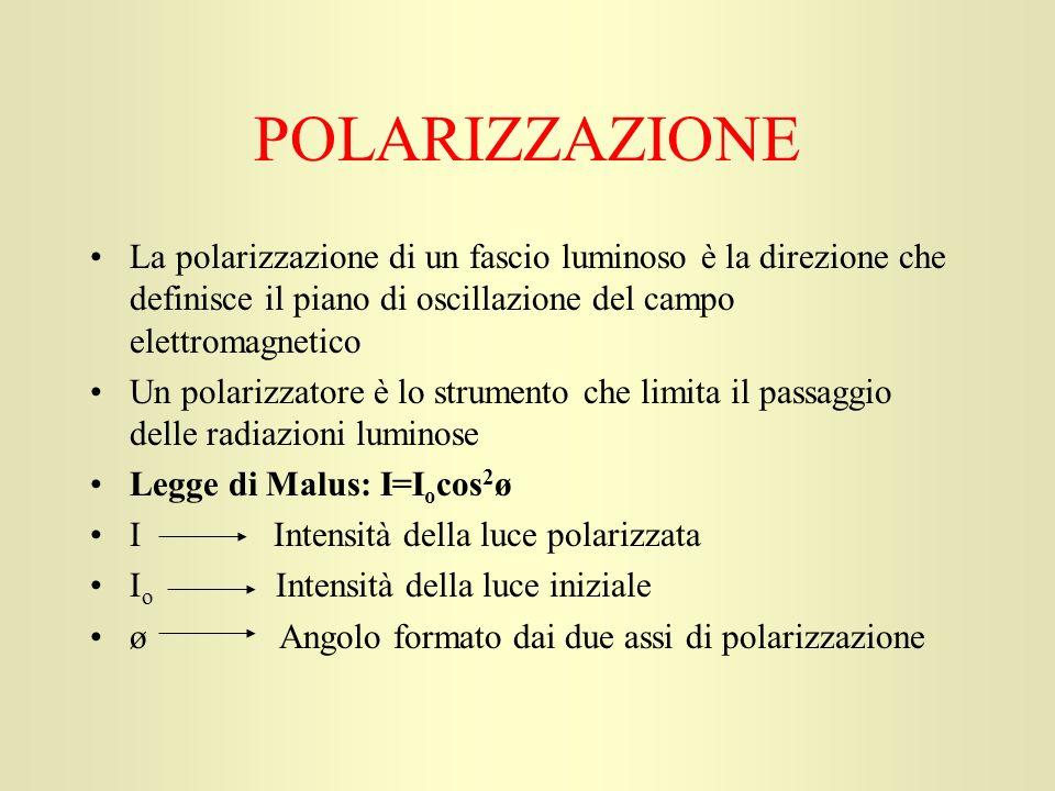 POLARIZZAZIONE La polarizzazione di un fascio luminoso è la direzione che definisce il piano di oscillazione del campo elettromagnetico.
