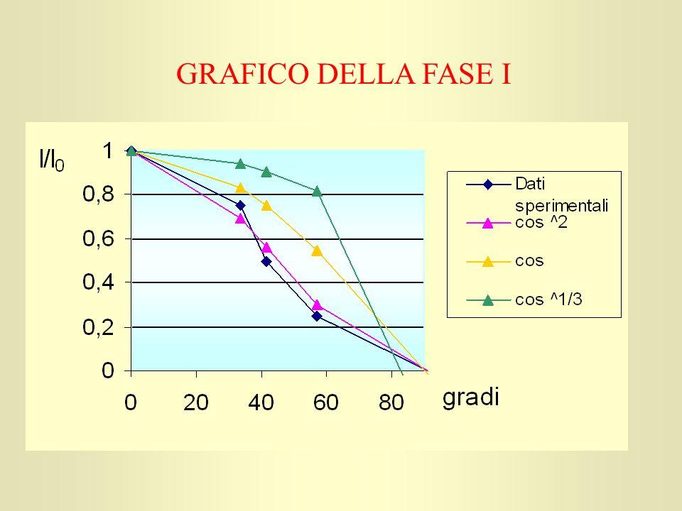 GRAFICO DELLA FASE I