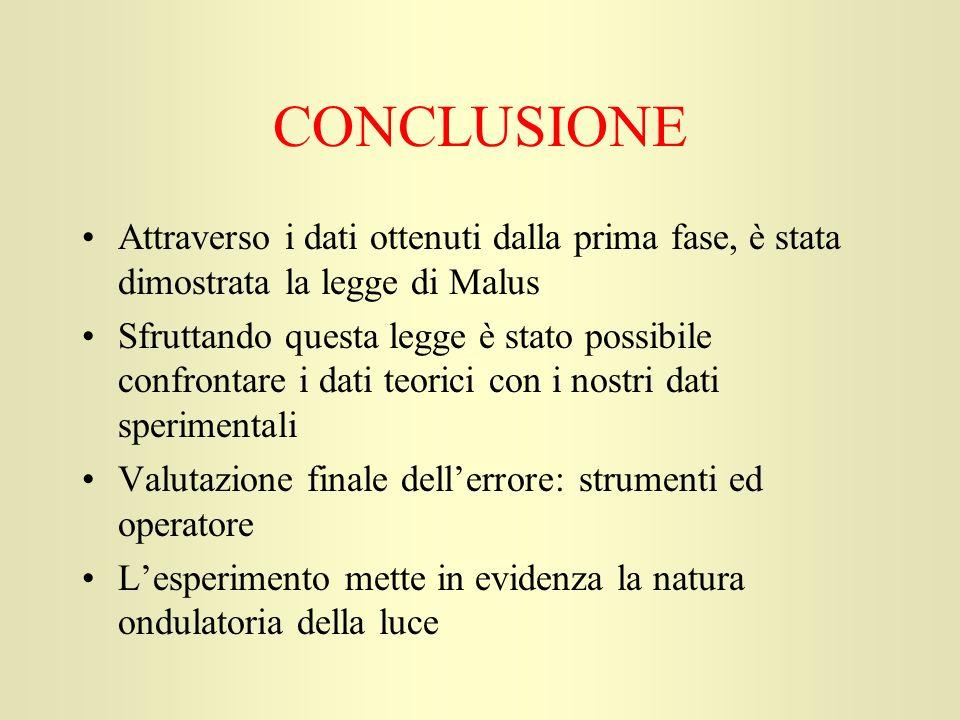 CONCLUSIONE Attraverso i dati ottenuti dalla prima fase, è stata dimostrata la legge di Malus.
