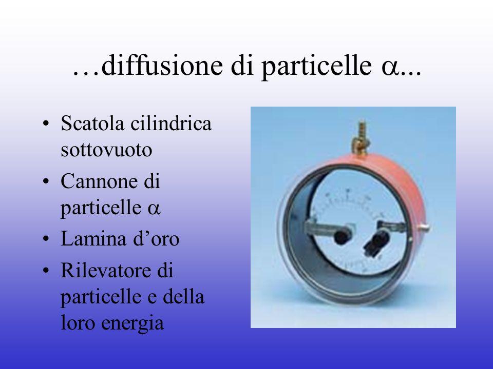 …diffusione di particelle a...