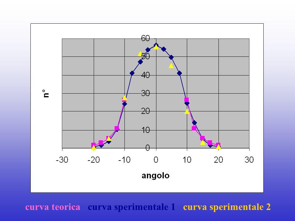 curva teorica curva sperimentale 1 curva sperimentale 2