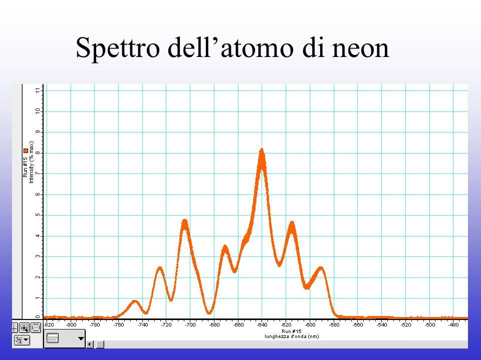 Spettro dell'atomo di neon
