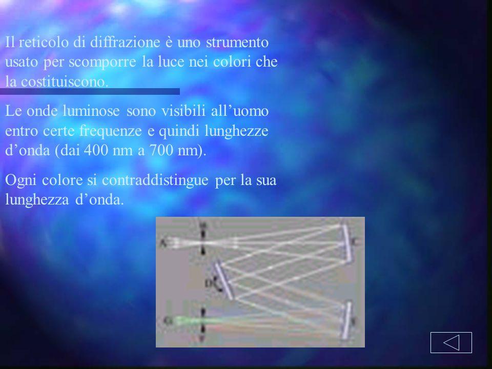 Il reticolo di diffrazione è uno strumento usato per scomporre la luce nei colori che la costituiscono.