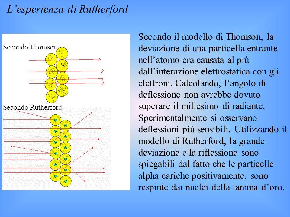L'esperienza di Rutherford