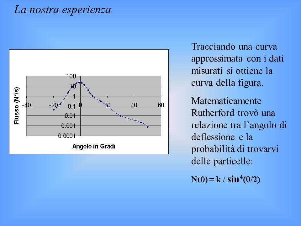 La nostra esperienza Tracciando una curva approssimata con i dati misurati si ottiene la curva della figura.