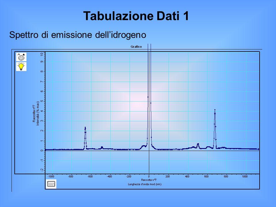 Spettro di emissione dell'idrogeno