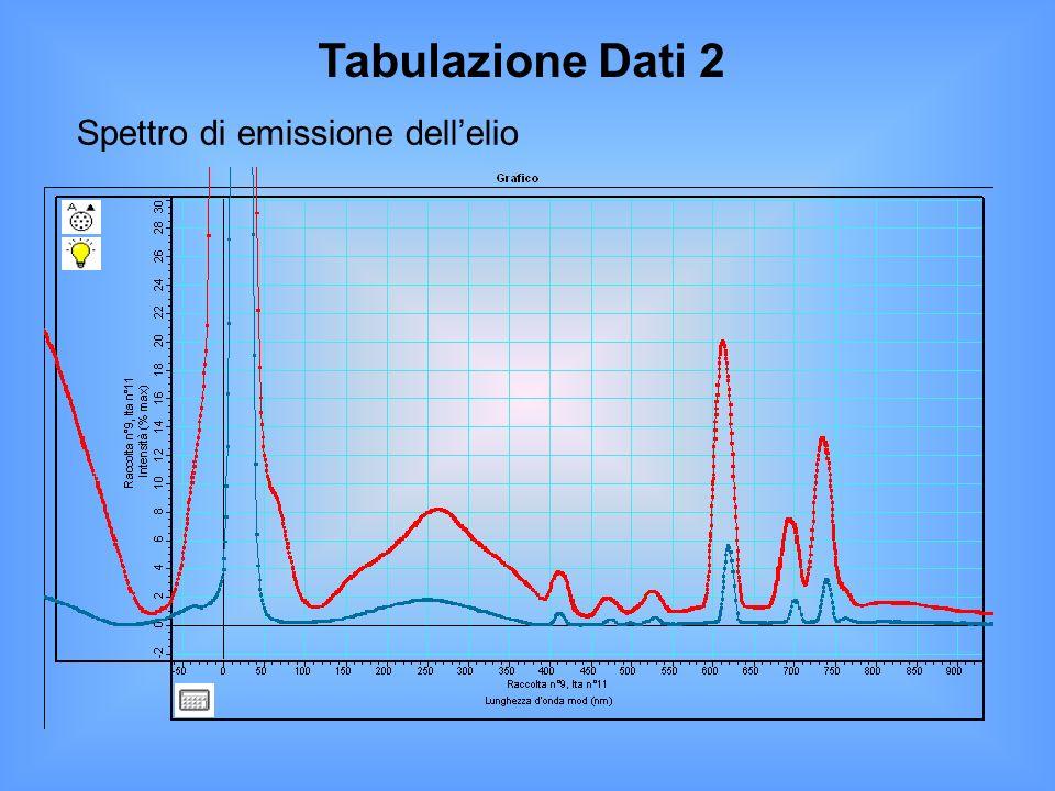 Spettro di emissione dell'elio