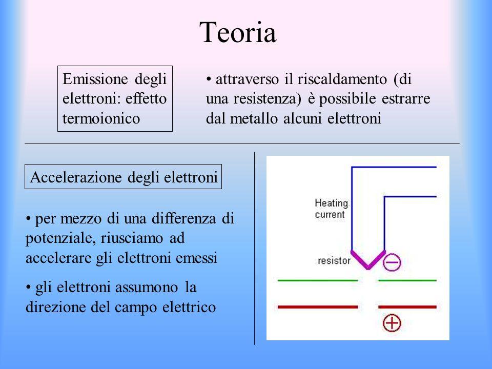 Teoria Emissione degli elettroni: effetto termoionico