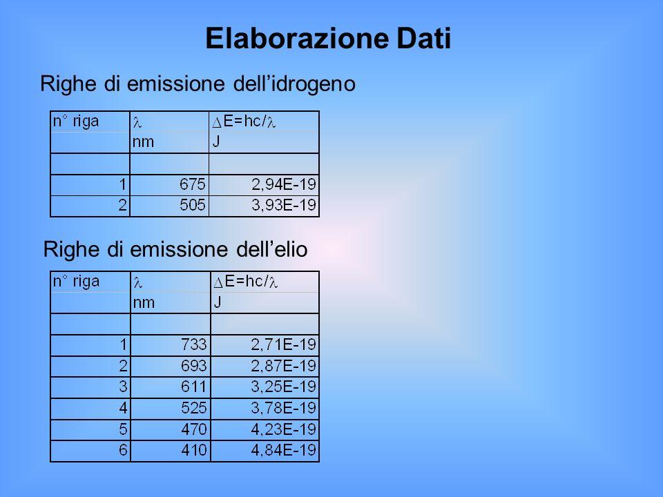 Elaborazione Dati Righe di emissione dell'idrogeno
