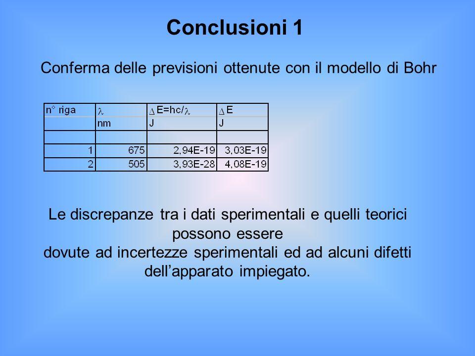 Conclusioni 1 Conferma delle previsioni ottenute con il modello di Bohr. Le discrepanze tra i dati sperimentali e quelli teorici possono essere.