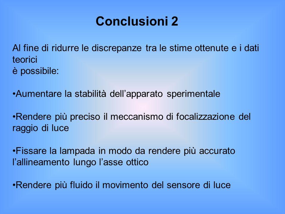 Conclusioni 2 Al fine di ridurre le discrepanze tra le stime ottenute e i dati teorici. è possibile: