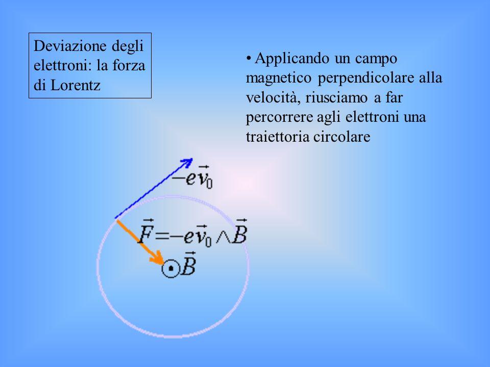 Deviazione degli elettroni: la forza di Lorentz
