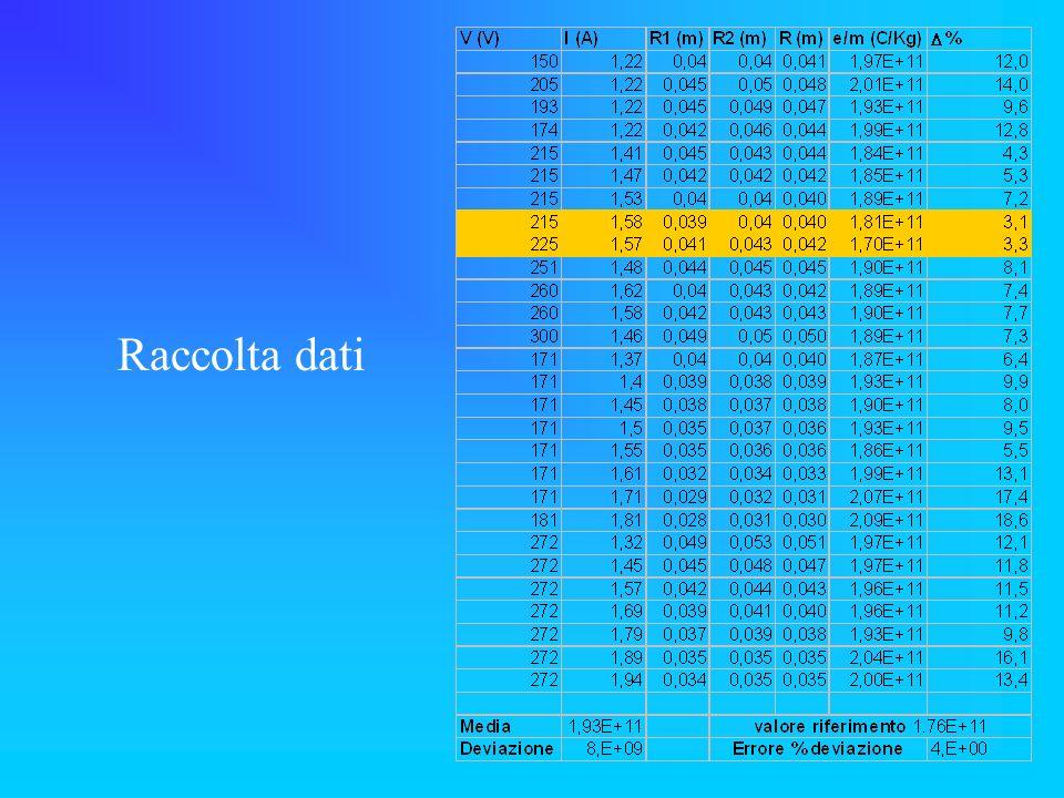 Raccolta dati
