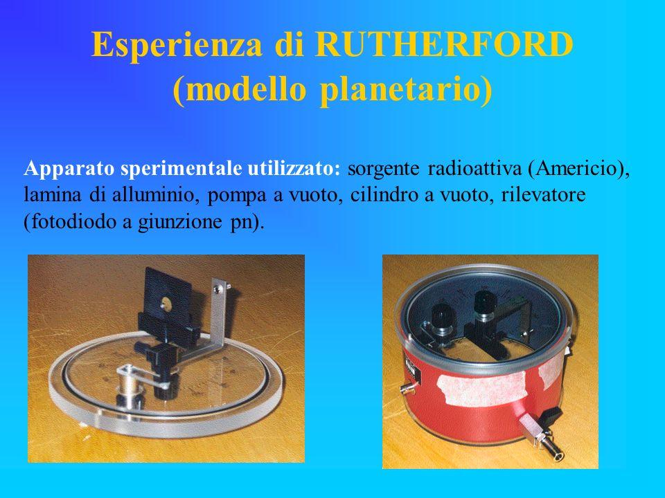 Esperienza di RUTHERFORD (modello planetario)