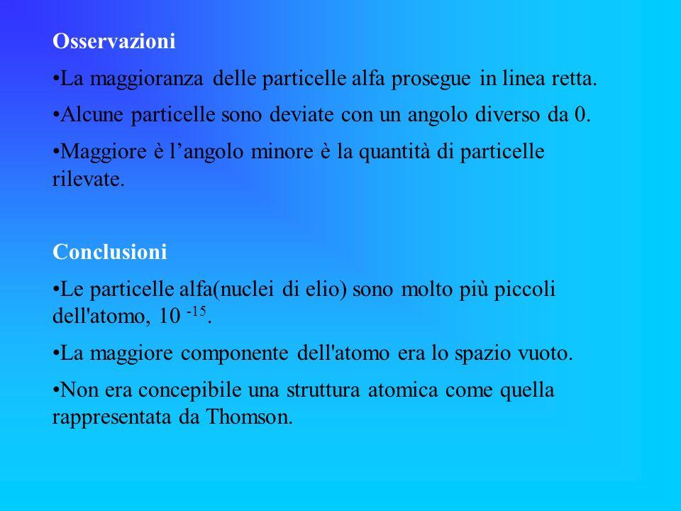 Osservazioni La maggioranza delle particelle alfa prosegue in linea retta. Alcune particelle sono deviate con un angolo diverso da 0.