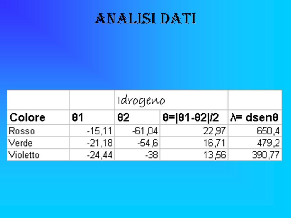 Analisi Dati