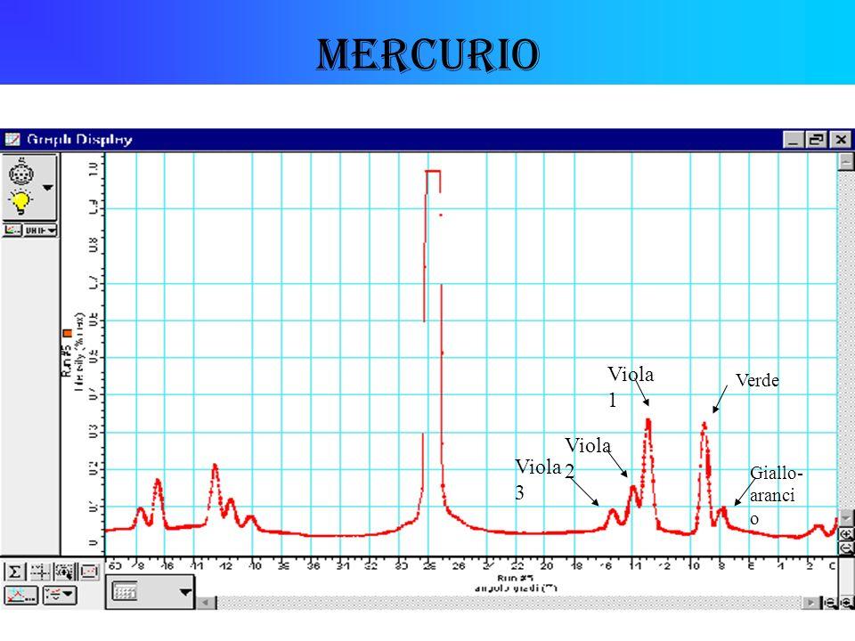 Mercurio Viola1 Verde Viola2 Viola3 Giallo-arancio