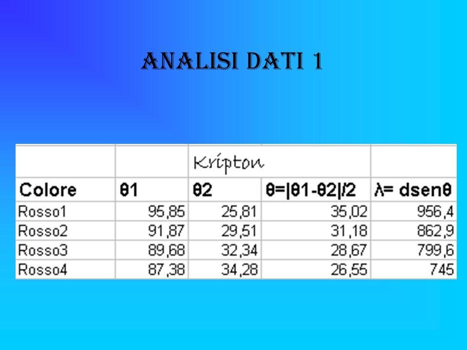 Analisi Dati 1