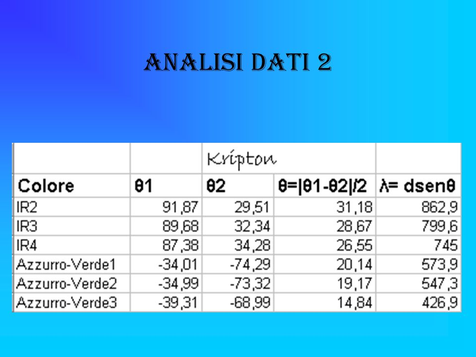 Analisi Dati 2