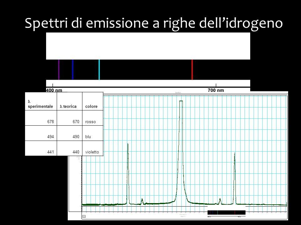 Spettri di emissione a righe dell'idrogeno