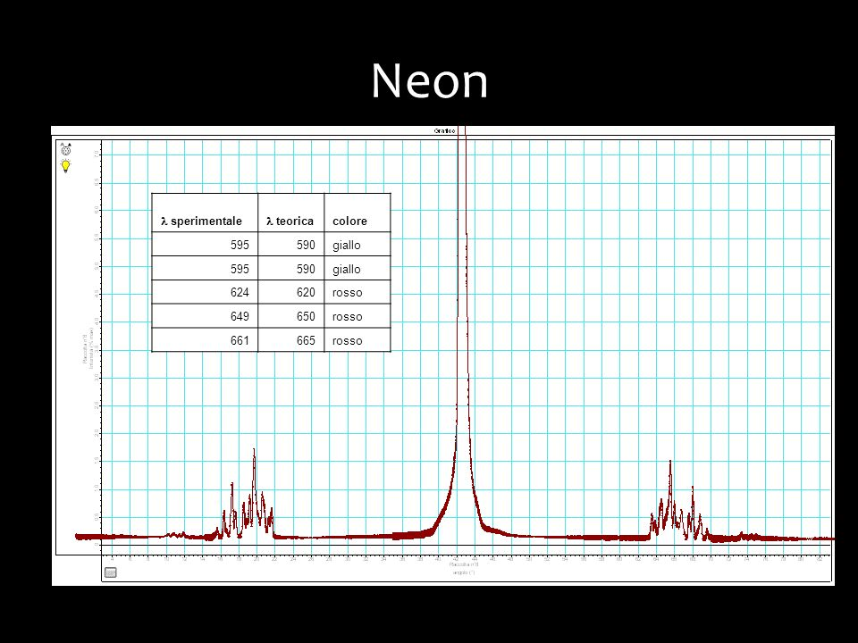 Neon l sperimentale l teorica colore 595 590 giallo 624 620 rosso 649