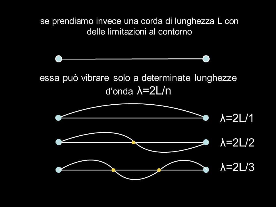 essa può vibrare solo a determinate lunghezze d'onda λ=2L/n