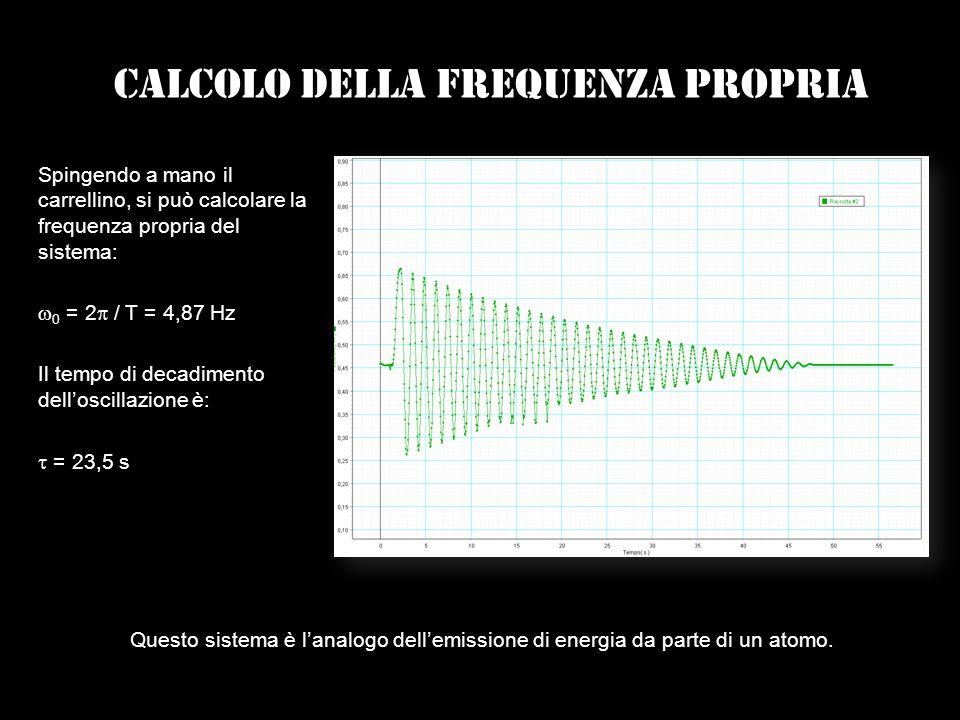 Calcolo della Frequenza propria